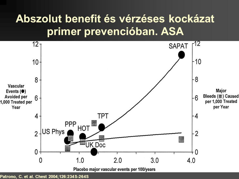 Abszolut benefit és vérzéses kockázat primer prevencióban. ASA