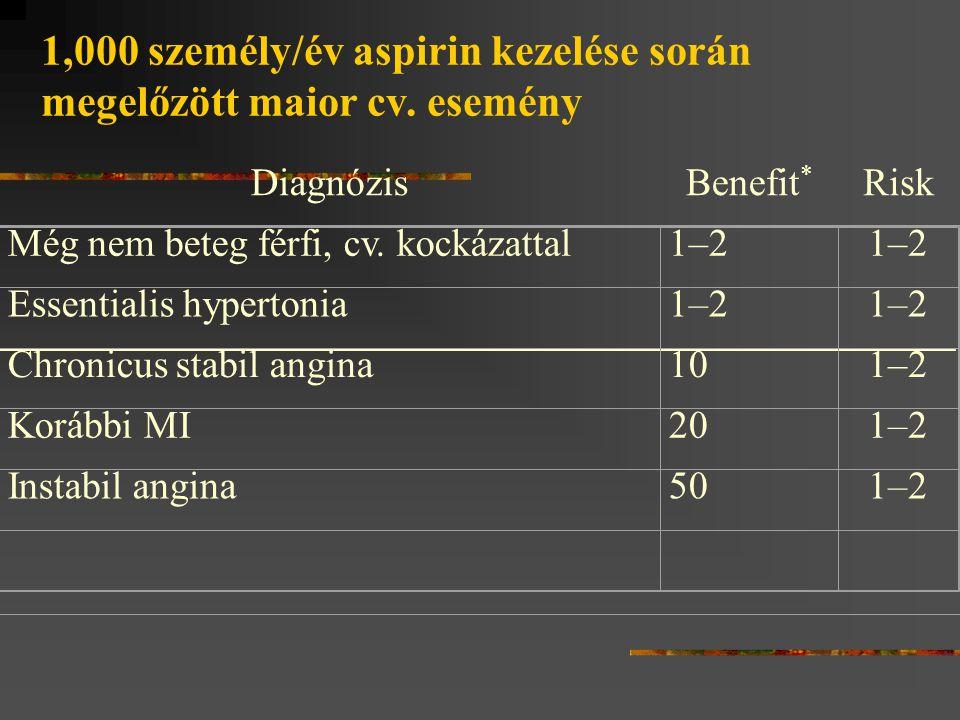 1,000 személy/év aspirin kezelése során megelőzött maior cv. esemény