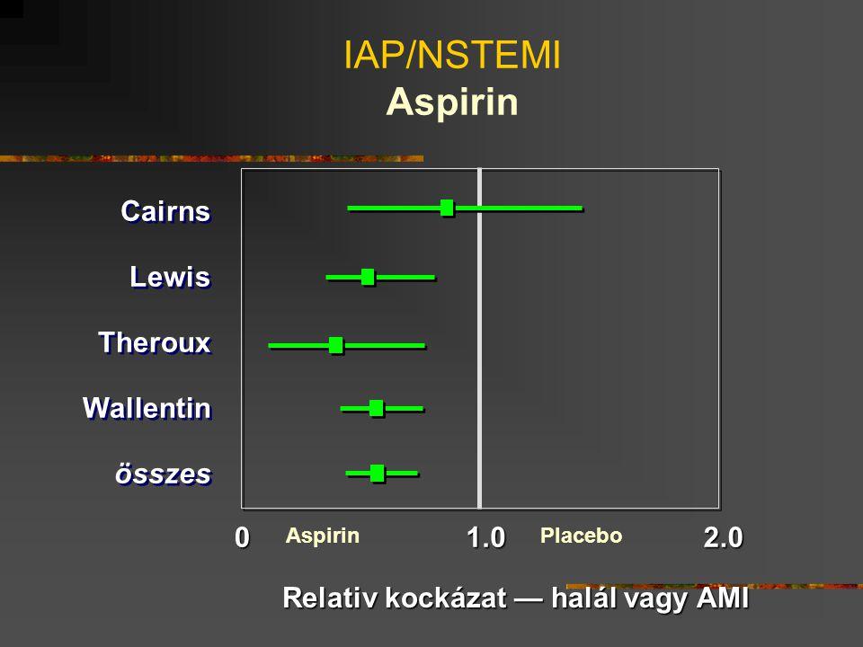 IAP/NSTEMI Aspirin Cairns Lewis Theroux Wallentin összes 1.0 2.0
