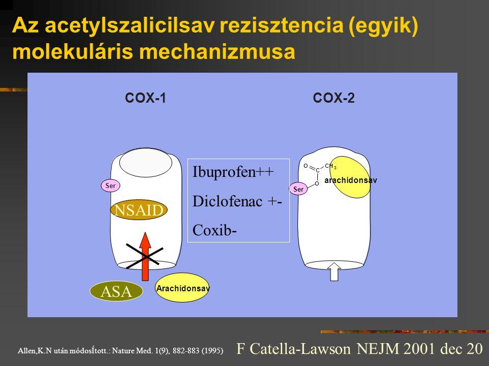 Az acetylszalicilsav rezisztencia (egyik) molekuláris mechanizmusa