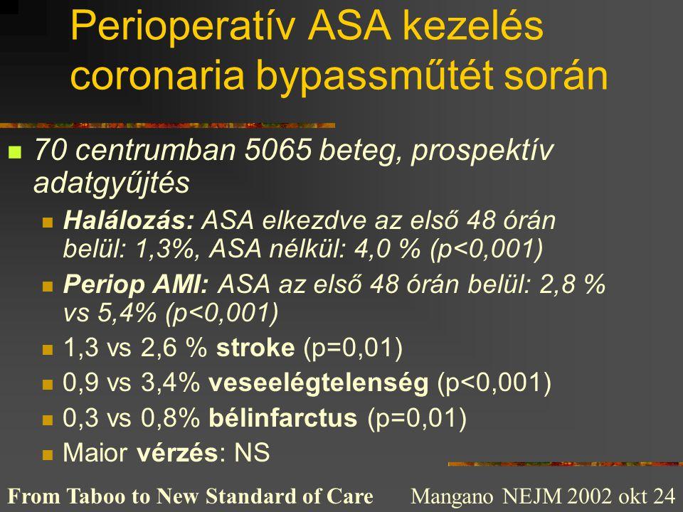 Perioperatív ASA kezelés coronaria bypassműtét során