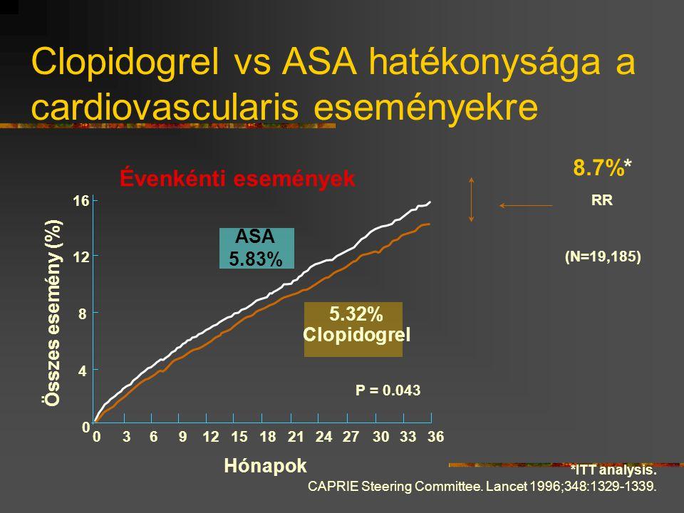 Clopidogrel vs ASA hatékonysága a cardiovascularis eseményekre