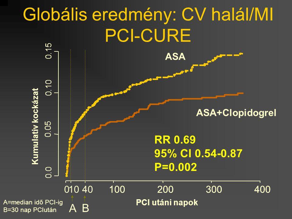 Globális eredmény: CV halál/MI PCI-CURE