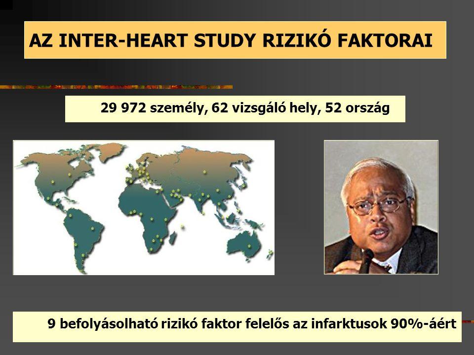 AZ INTER-HEART STUDY RIZIKÓ FAKTORAI