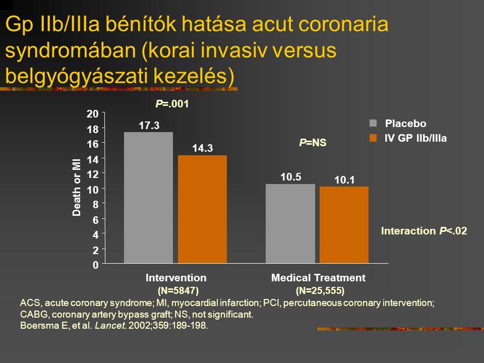 Gp IIb/IIIa bénítók hatása acut coronaria syndromában (korai invasiv versus belgyógyászati kezelés)