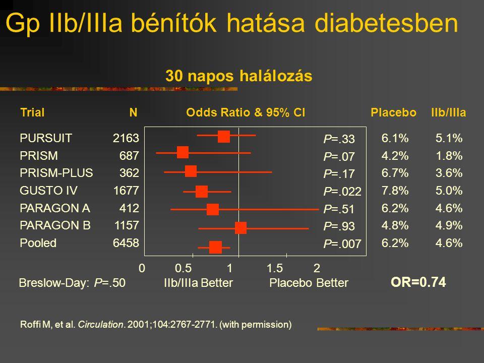 Gp IIb/IIIa bénítók hatása diabetesben