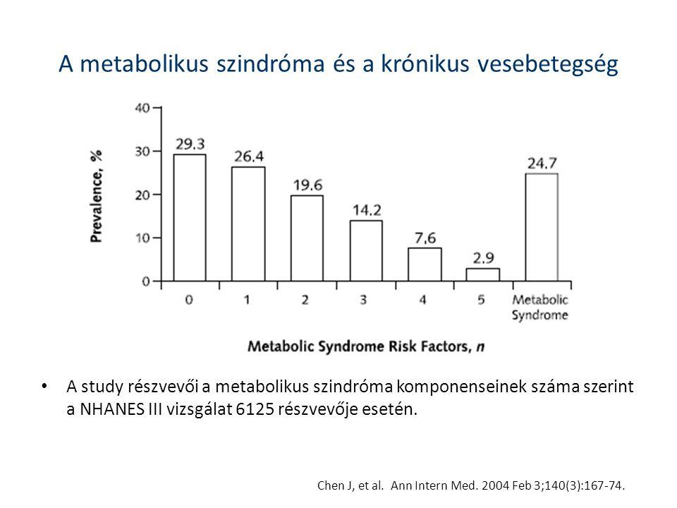 A metabolikus szindróma és a krónikus vesebetegség