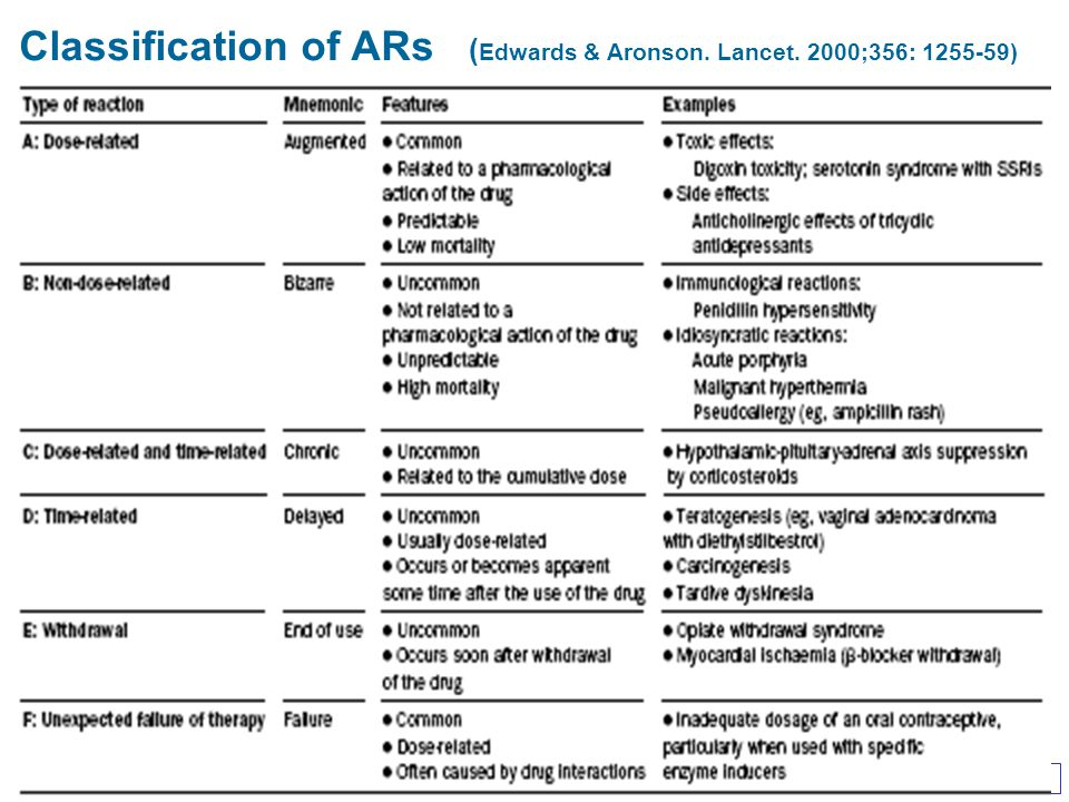 Classification of ARs (Edwards & Aronson. Lancet. 2000;356: 1255-59)