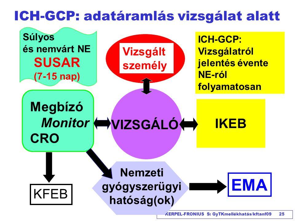 ICH-GCP: adatáramlás vizsgálat alatt