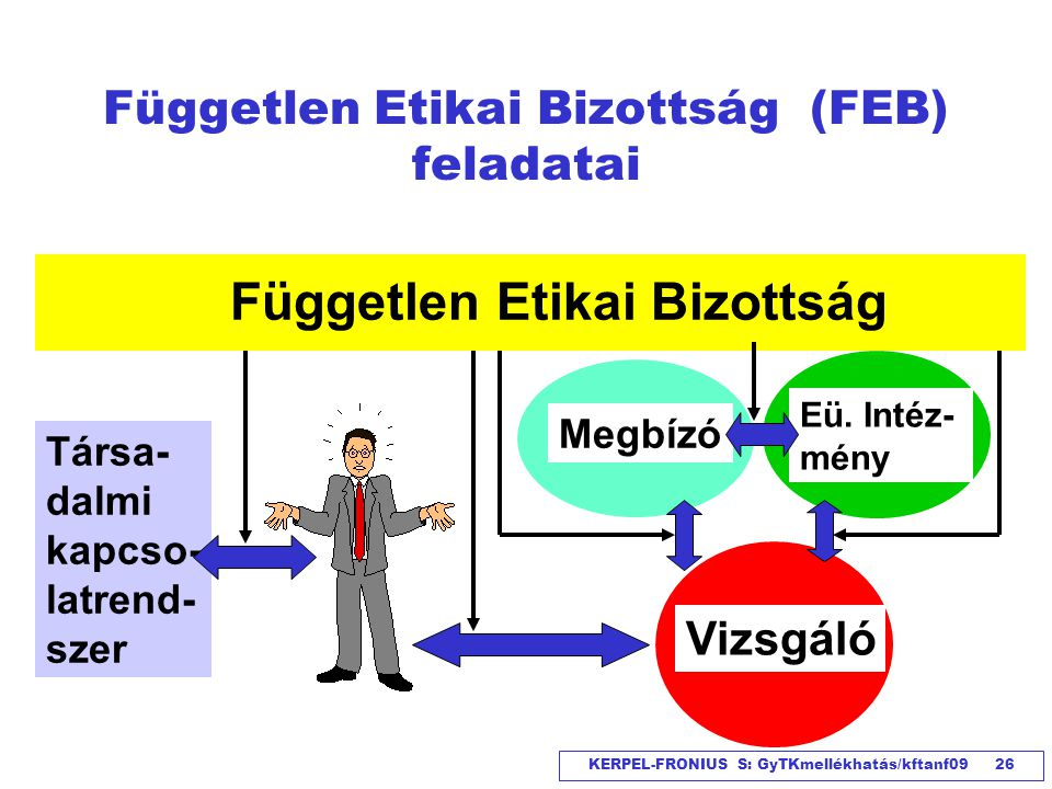 Független Etikai Bizottság (FEB) feladatai