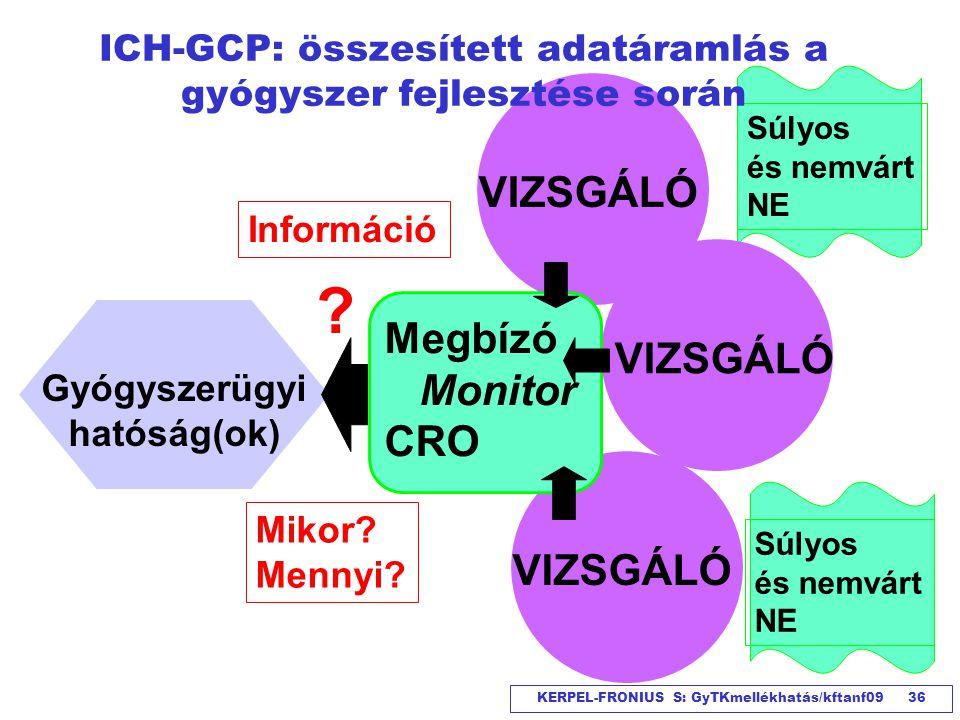 ICH-GCP: összesített adatáramlás a gyógyszer fejlesztése során