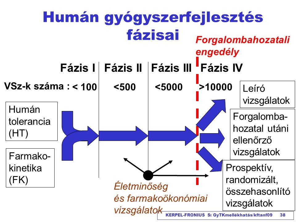 Humán gyógyszerfejlesztés fázisai