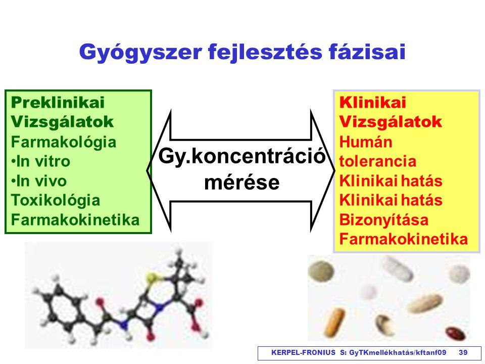Gyógyszer fejlesztés fázisai