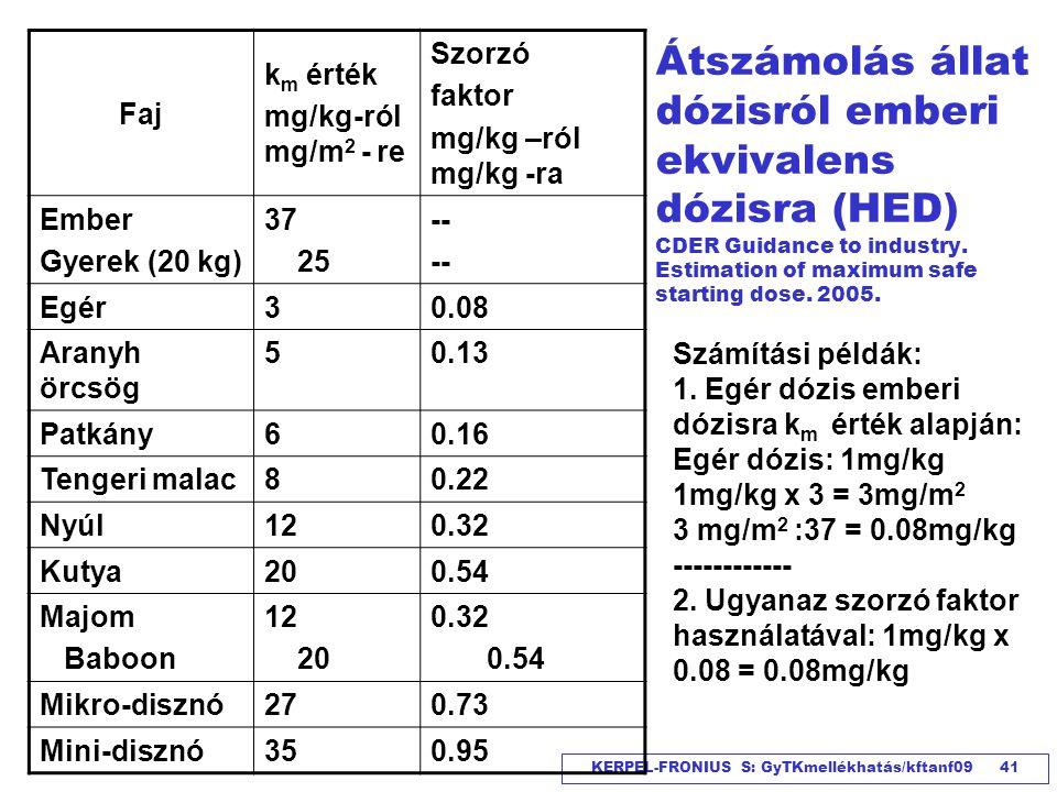 Faj km érték. mg/kg-ról. mg/m2 - re. Szorzó. faktor. mg/kg –ról mg/kg -ra. Ember. Gyerek (20 kg)