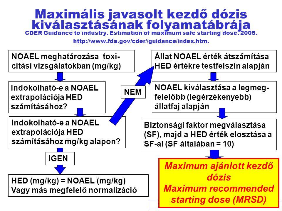 Maximum ajánlott kezdő dózis Maximum recommended starting dose (MRSD)