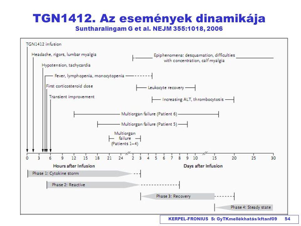 TGN1412. Az események dinamikája Suntharalingam G et al