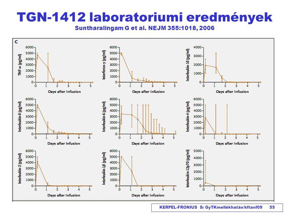 TGN-1412 laboratoriumi eredmények Suntharalingam G et al