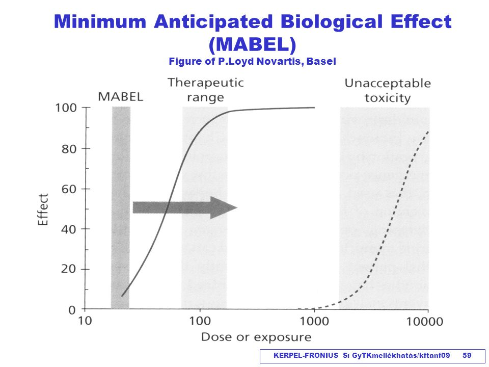 Minimum Anticipated Biological Effect (MABEL) Figure of P