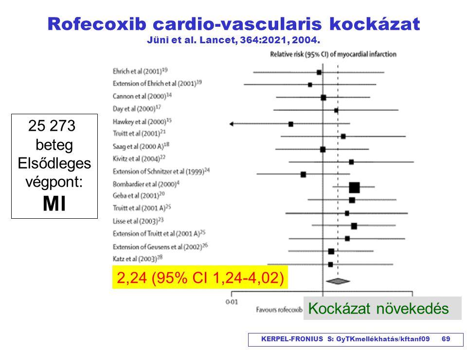 Rofecoxib cardio-vascularis kockázat Jüni et al. Lancet, 364:2021, 2004.