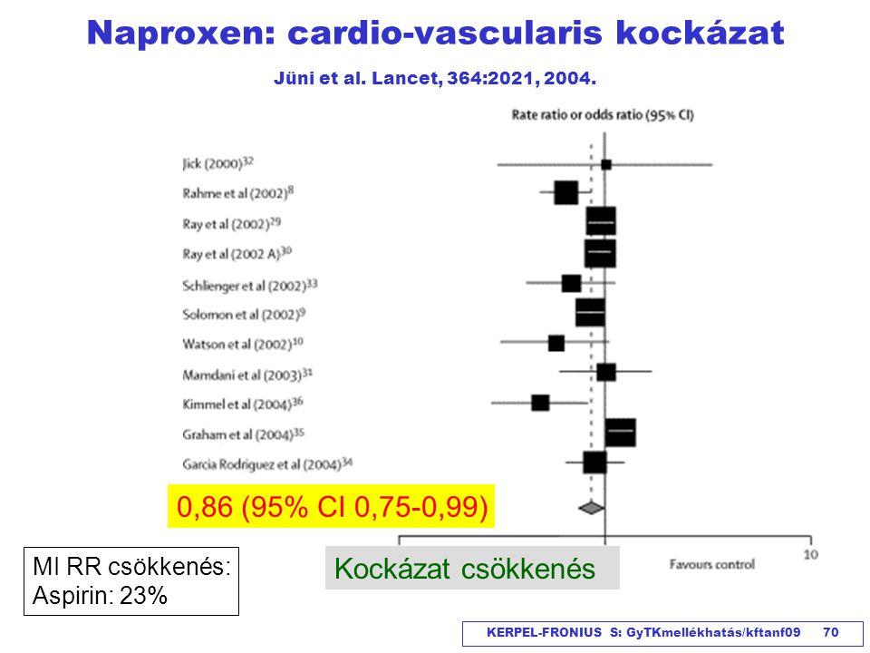 Naproxen: cardio-vascularis kockázat Jüni et al. Lancet, 364:2021, 2004.
