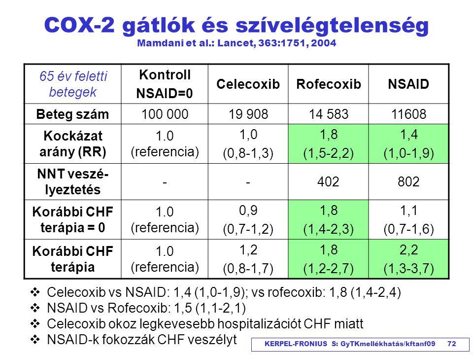 COX-2 gátlók és szívelégtelenség Mamdani et al