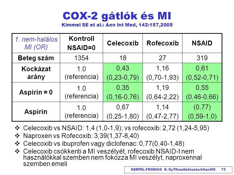 COX-2 gátlók és MI Kimmel SE et al.: Ann Int Med, 142:157,2005