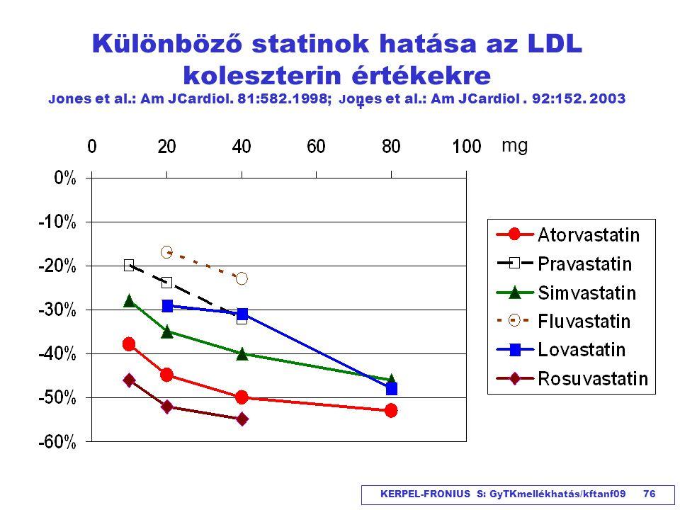 Különböző statinok hatása az LDL koleszterin értékekre Jones et al