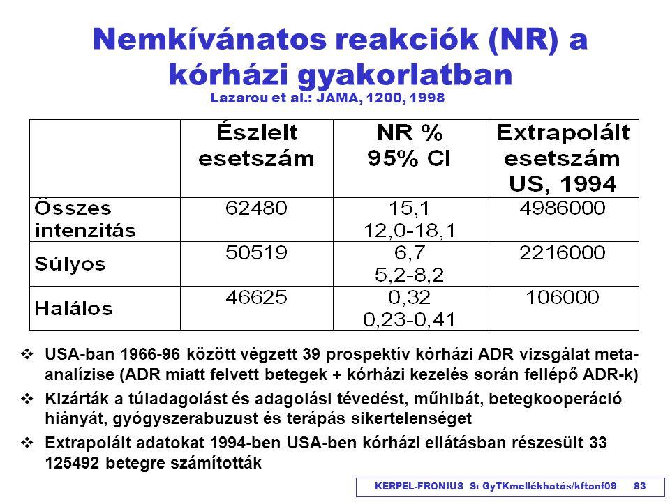 Nemkívánatos reakciók (NR) a kórházi gyakorlatban