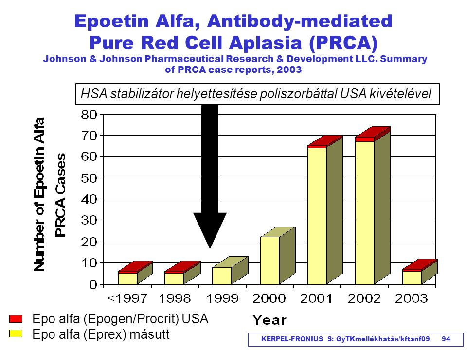 Epoetin Alfa, Antibody-mediated Pure Red Cell Aplasia (PRCA) Johnson & Johnson Pharmaceutical Research & Development LLC. Summary of PRCA case reports, 2003