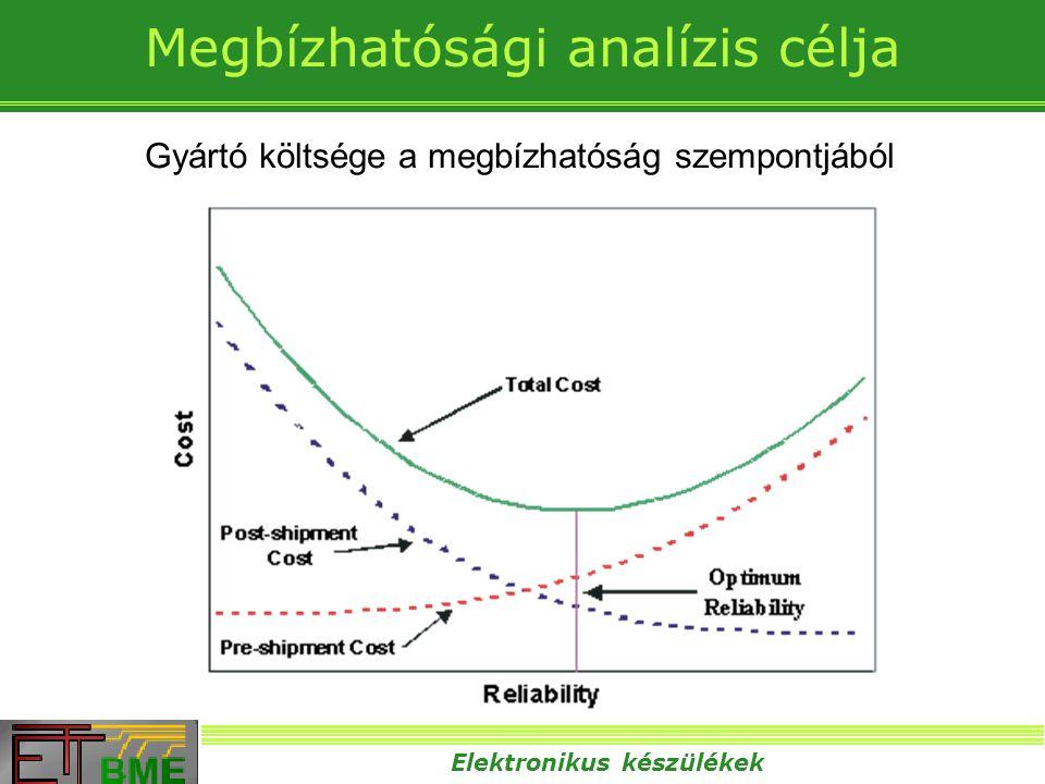 Megbízhatósági analízis célja