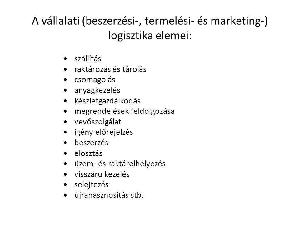 A vállalati (beszerzési-, termelési- és marketing-) logisztika elemei:
