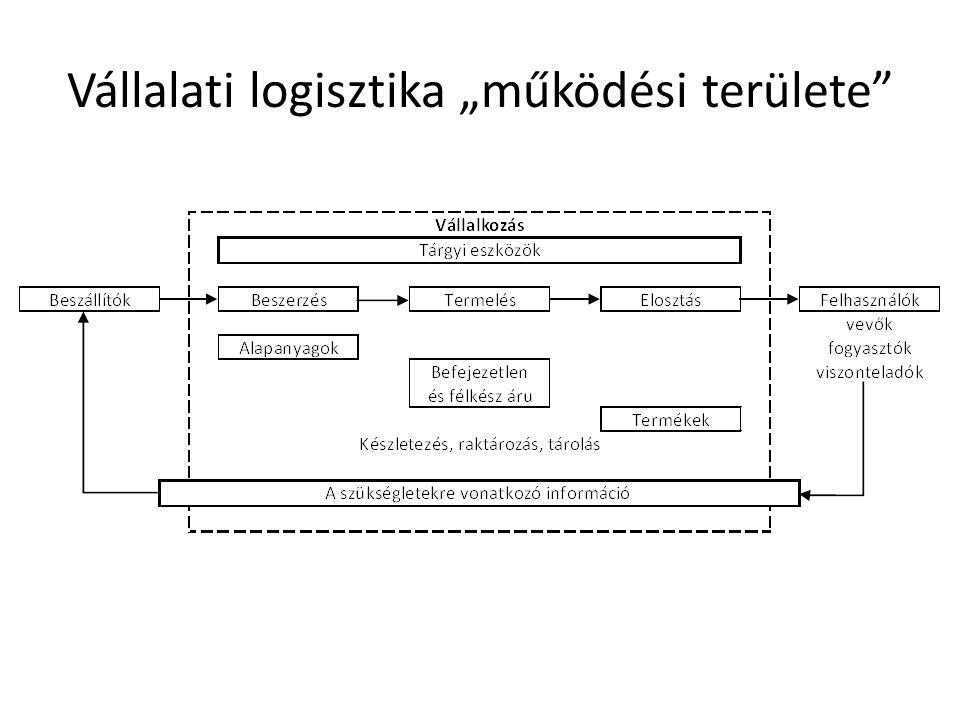 """Vállalati logisztika """"működési területe"""