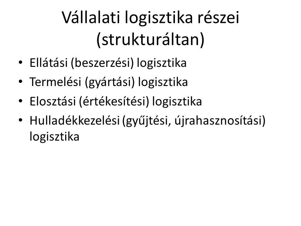 Vállalati logisztika részei (strukturáltan)