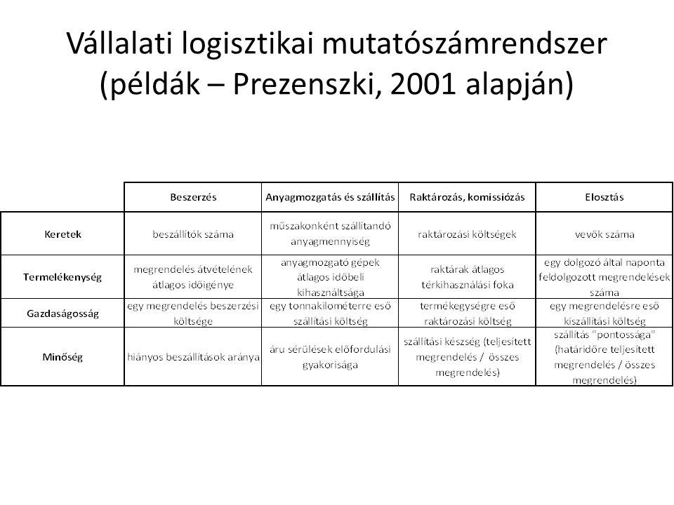 Vállalati logisztikai mutatószámrendszer (példák – Prezenszki, 2001 alapján)