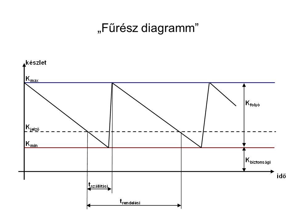 """""""Fűrész diagramm"""