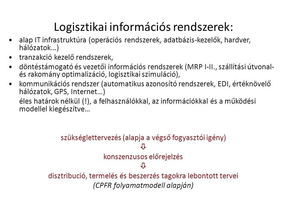 Logisztikai információs rendszerek: