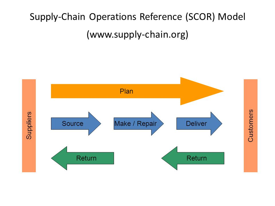 Supply-Chain Operations Reference (SCOR) Model (www.supply-chain.org)