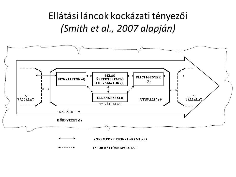 Ellátási láncok kockázati tényezői (Smith et al., 2007 alapján)