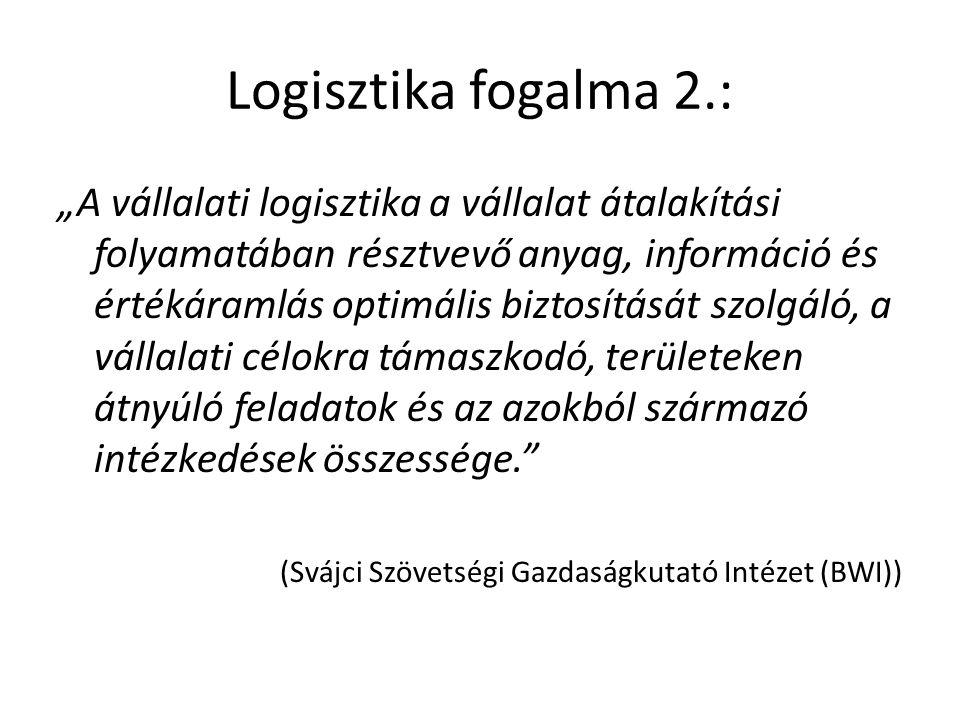 Logisztika fogalma 2.: