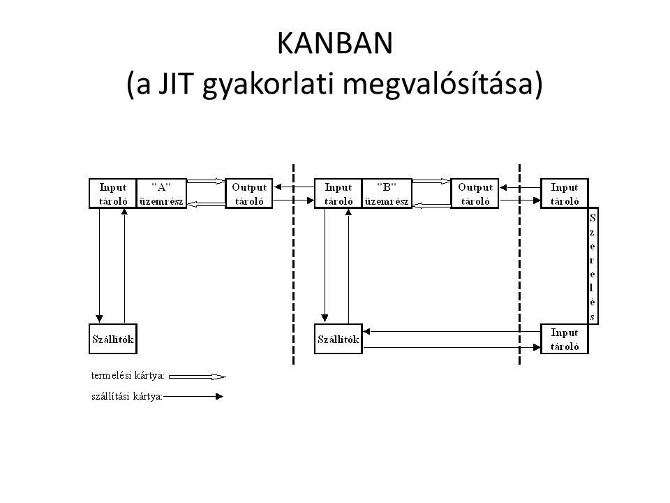 KANBAN (a JIT gyakorlati megvalósítása)
