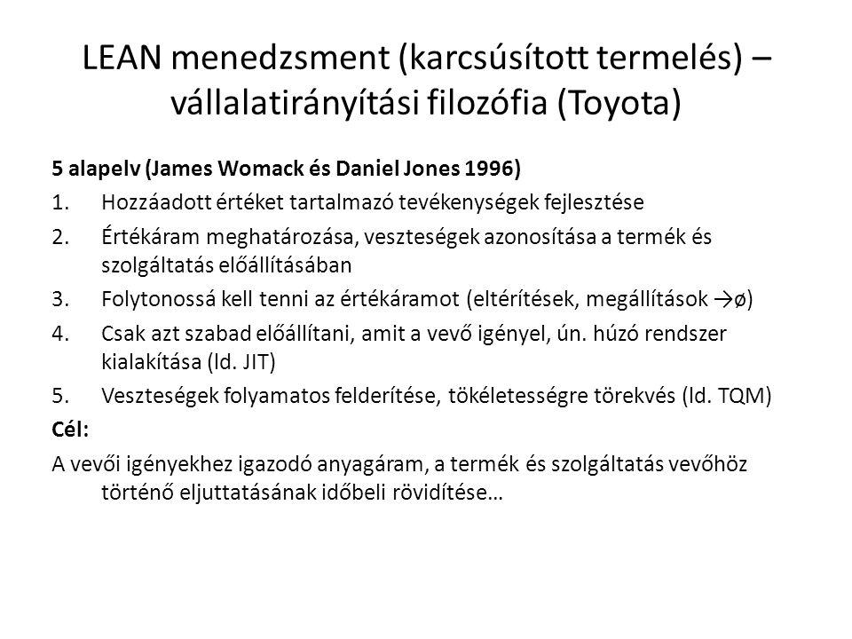 LEAN menedzsment (karcsúsított termelés) – vállalatirányítási filozófia (Toyota)