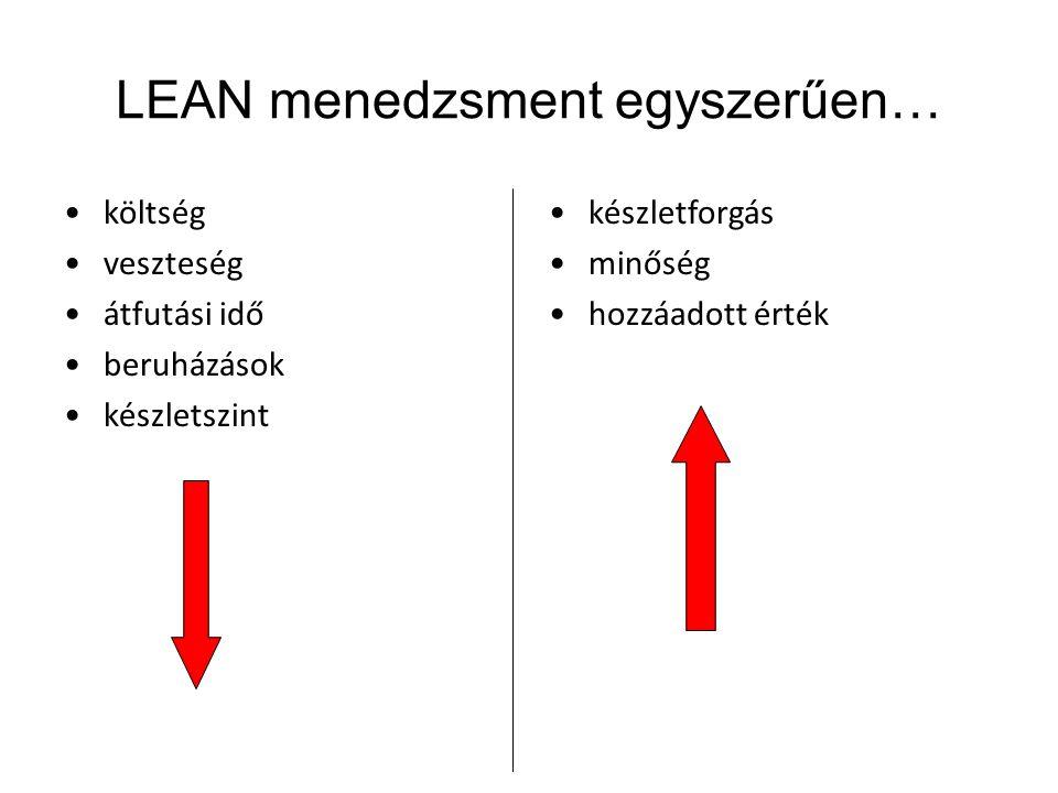 LEAN menedzsment egyszerűen…