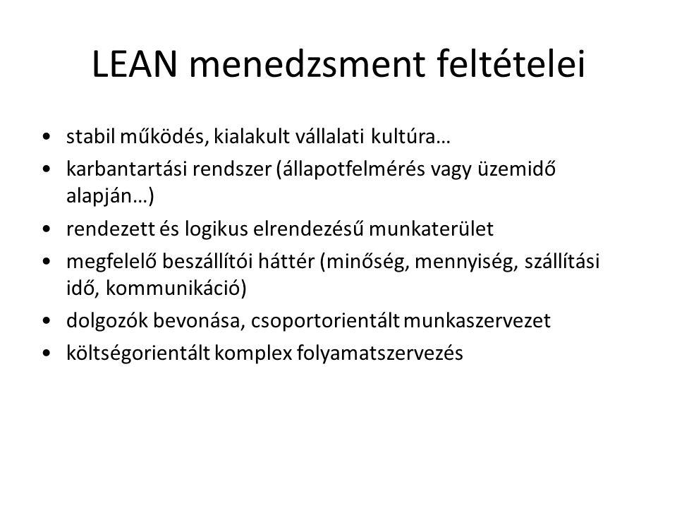 LEAN menedzsment feltételei
