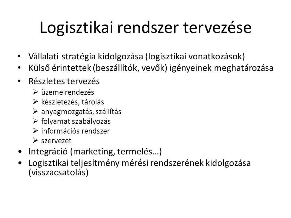 Logisztikai rendszer tervezése