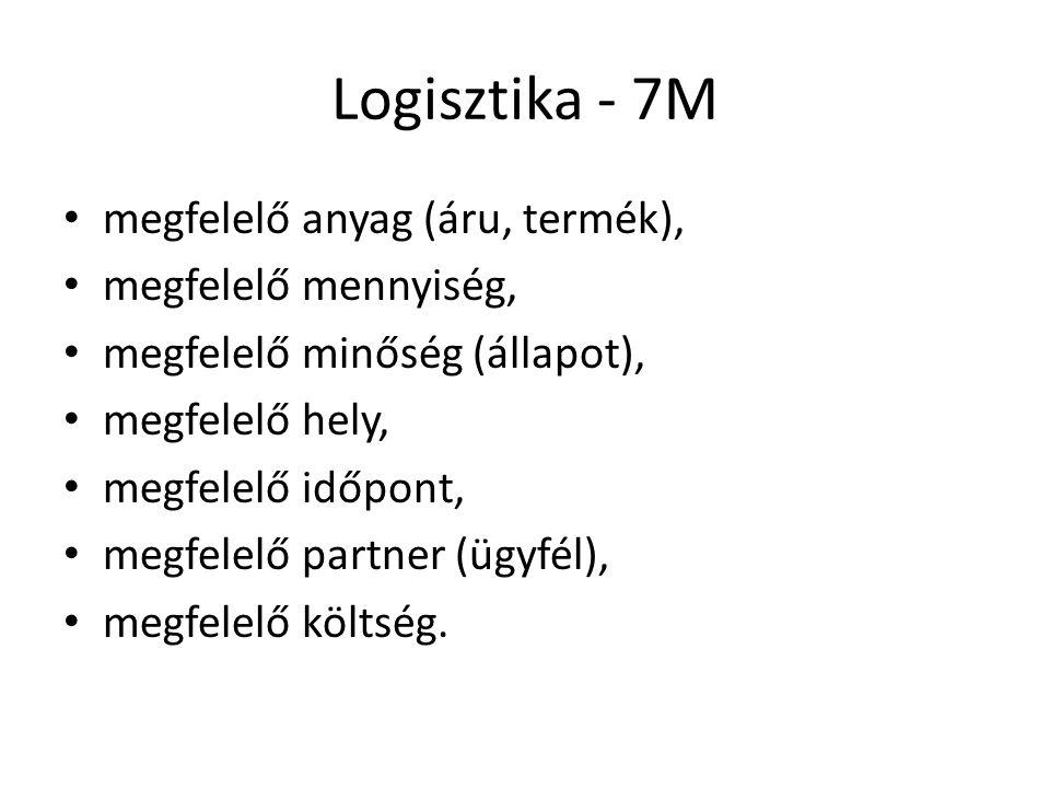 Logisztika - 7M megfelelő anyag (áru, termék), megfelelő mennyiség,