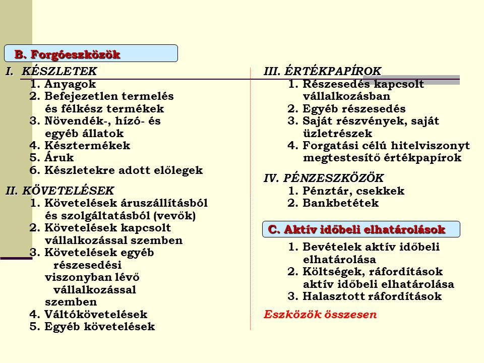 B. Forgóeszközök I. KÉSZLETEK 1. Anyagok 2. Befejezetlen termelés