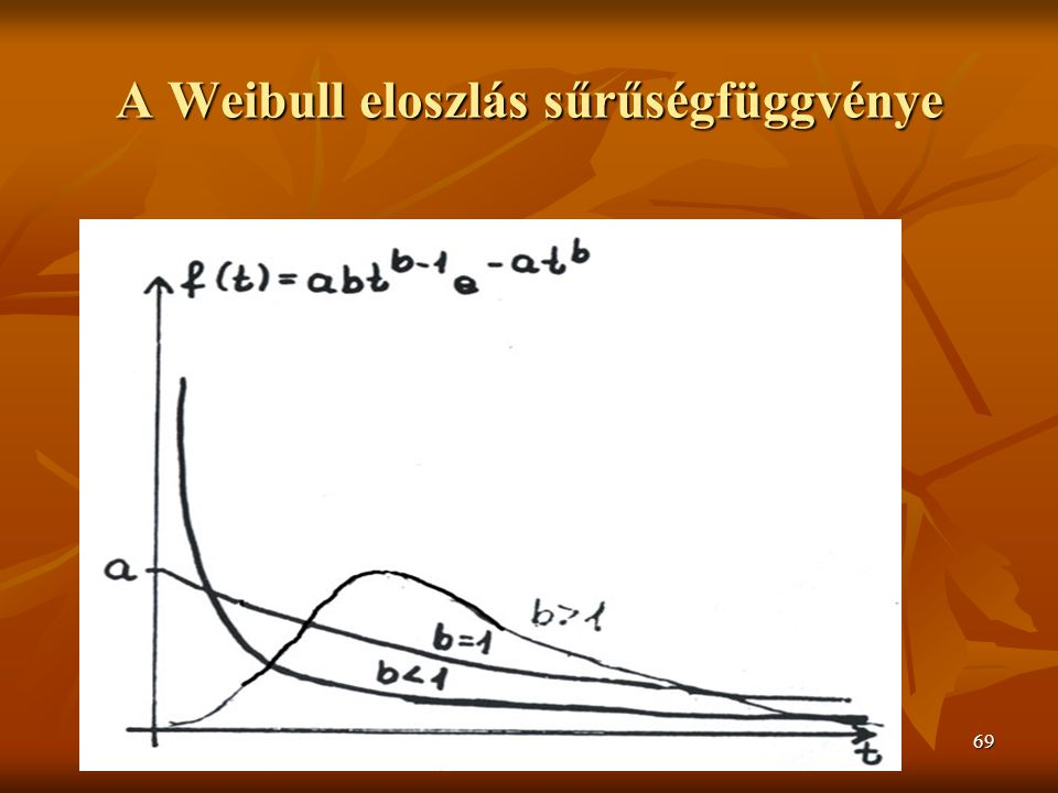 A Weibull eloszlás sűrűségfüggvénye