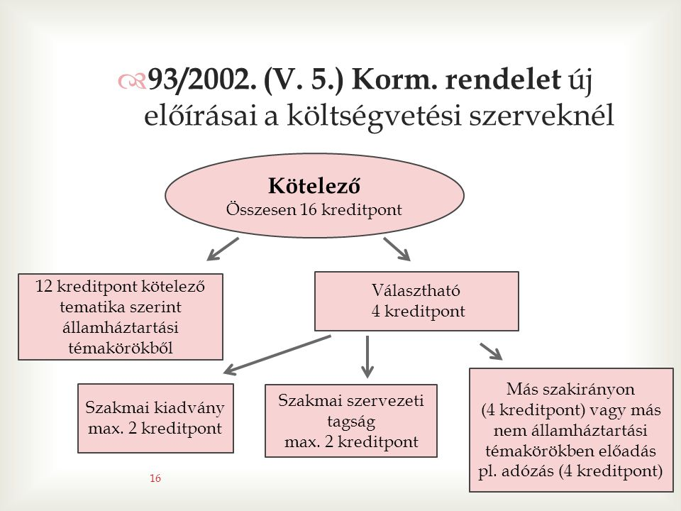 93/2002. (V. 5.) Korm. rendelet új előírásai a költségvetési szerveknél