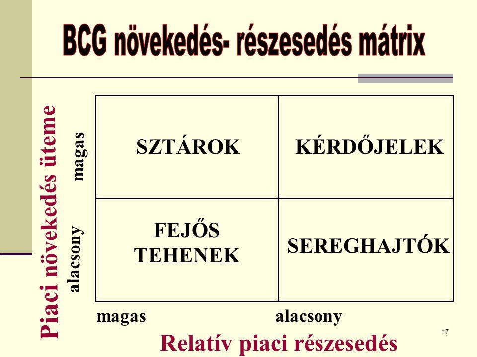 BCG növekedés- részesedés mátrix