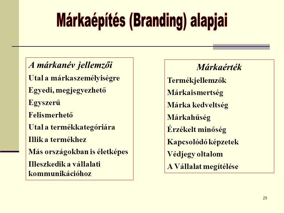 Márkaépítés (Branding) alapjai
